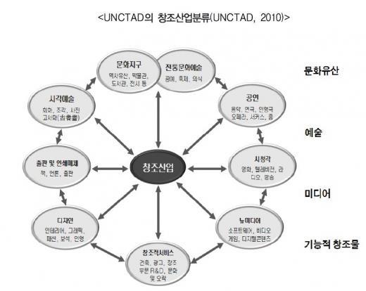 출처: 경기개발연구원. '한국형 창조경제와 일자리 강국' 中