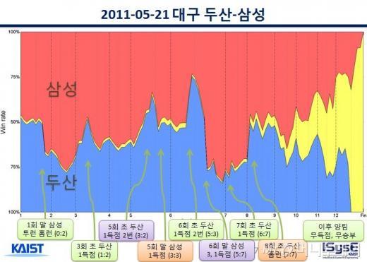 장교수팀이 2011년 5월 21일 대구에서 벌어진 두산-삼성전 경기의 승률을 분석한 데이터. 매회 안타나 득점 상황에따라 팀별 승률이 달라진다. 가운데 노란부분은 무승부확률. / 자료=장영재 교수