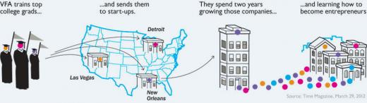 벤처포아메리카 사업 개념도. /출처:홈페이지(ventureforamerica.org)