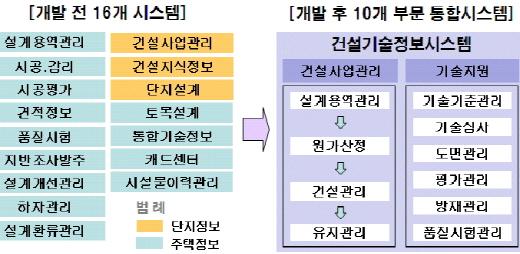 ���� �Ǽ���������ý���(COTIS, COnstruction Technology Information System) ���� ���� ��./�ڷ�����=LH
