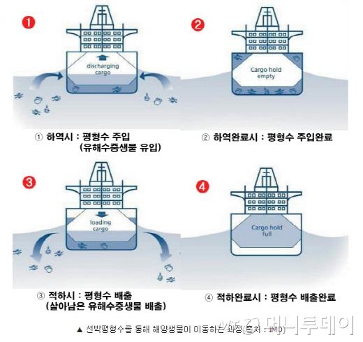 선박에도 정수기가?···80조원짜리 '창조경제'
