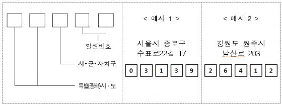 새우편번호 예시 / 자료제공=우정사업본부
