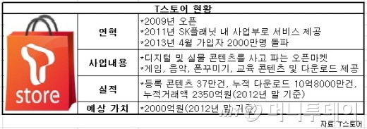 [단독] 카카오, SK 티스토어 인수한다