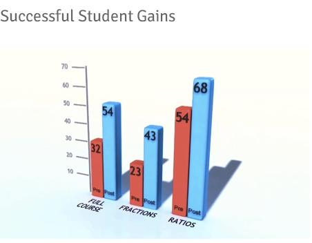 게임데스크가 만든 분수, 비율 등 대수학 게임 '매스메이커' 코스를 마친 학생들의 성적은 평균 20% 향상된 것으로 나타났다. /게임데스크 제공