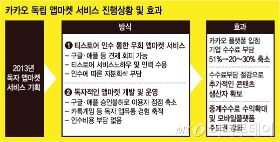 """[단독]카카오 """"카카오-앱 마켓, 이중 수수료 없앤다"""""""
