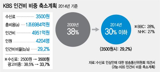 ▲방통위 상임위원회는 2010년 12월 말 KBS가 제출한 수신료 인상안을 검토해 의견서를 국회에 보냈다. KBS 수신료 인상 권한은 국회에 있고, 방통위는 KBS가 제출한 안에 대한 의견개진 권한만 있다.