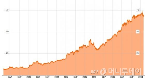 최근 5년간 도미노피자 주가 추이(단위: 달러)/그래프=블룸버그