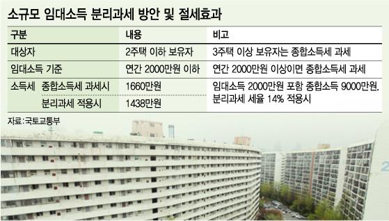 """""""임대소득 2000만원 분리과세 '미친 전셋값' 부추길수도"""""""