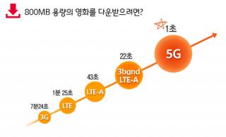 30년새 '1만배'…이동통신 1G부터 4G까지 - 머니투데이 뉴스