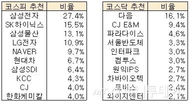 증권가가 꼽은 하반기 유망株 '삼성전자·다음'