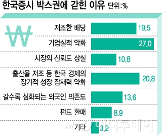 코스피가 박스권 맴도는 이유는 '성장둔화·배당저조'