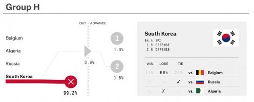 알제리전에서 2대 4로 완패하며 1무 1패(골득실 -2)를 기록 중인 한국의 16강 진출 가능성이 1%에도 채 못미치는 것으로 나타났다/ 사진=파이브서티에이트 홈페이지 캡처