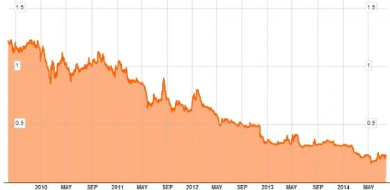 말레이시아항공 주가 추이(단위: 링깃)/그래프=블룸버그