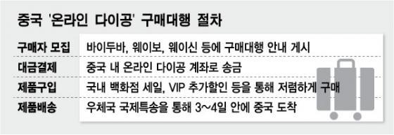 한국 백화점 VVIP, 온라인 보따리상 '따이공'을 아시나요?