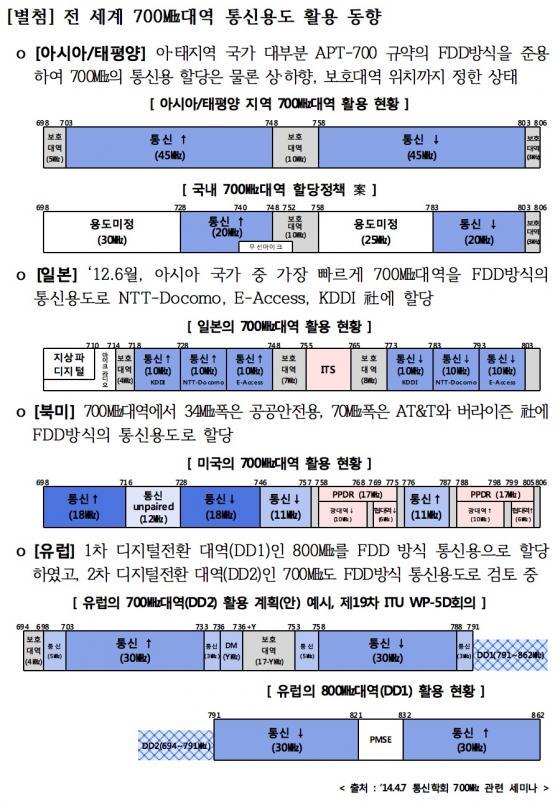 자료제공=한국통신사업자연합회