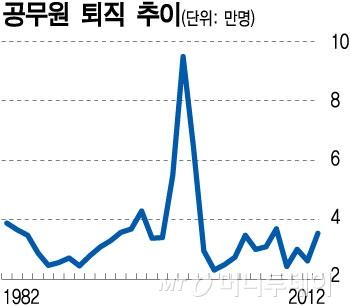 /자료제공=공무원연금공단 '2012 공무원연금통계'