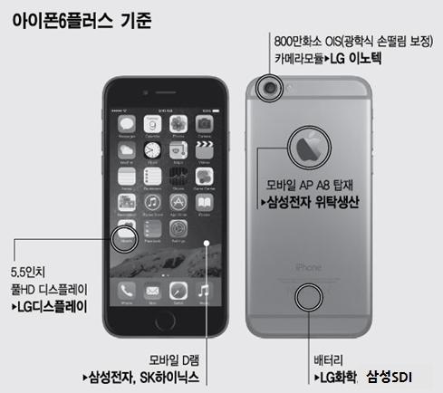 """애플 아이폰6 속 들여다보니 """"부품이 죄다 …"""""""