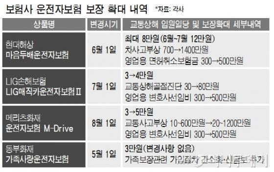 """""""입원일당 12만원 줍니다"""" 보험사 새 격전지 '운전자보험'"""