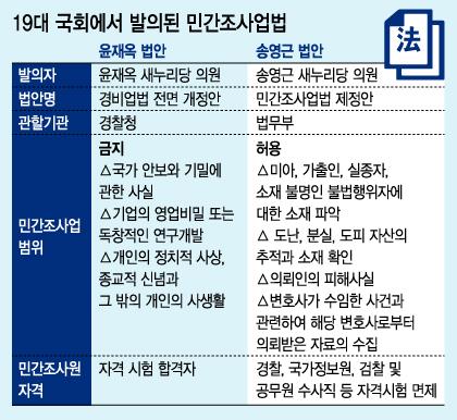 옷 벗는 '경찰대 1기'···사립탐정 시대 열리나