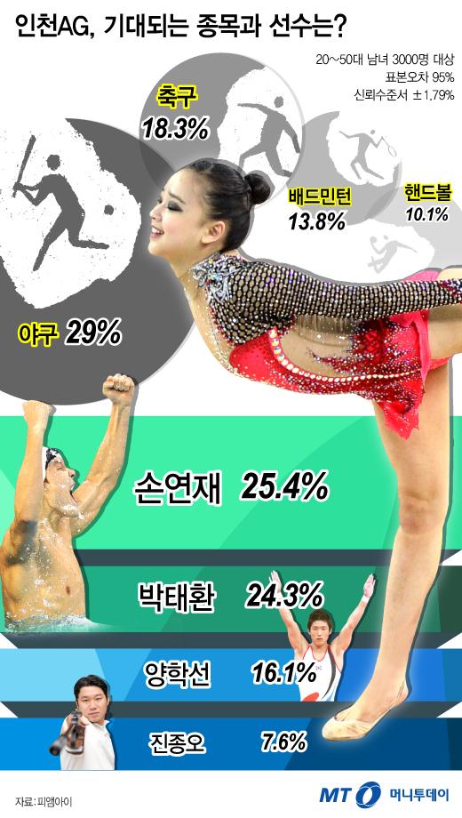 [그래픽뉴스]인천AG, 기대...