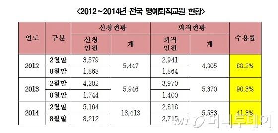 [단독]교사 명퇴도 '재수·삼수'… 서울 '재수 이상' 35.6%