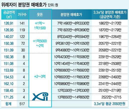 그래픽=김지영(자료=GS건설, 부동산 중개업계)