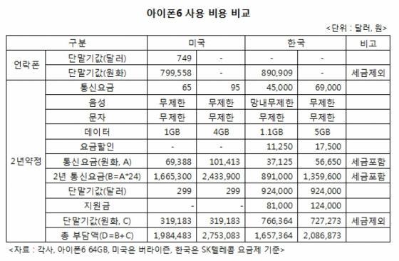 아이폰6 2년 약정…한국이 쌀까? 미국이 쌀까?