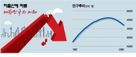 텅빈 동네·사라진 아이들…2750년 '인구0명' 한국은 없다