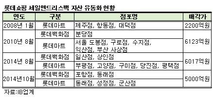 [단독]롯데쇼핑 백화점·마트 5곳 5000억원에 매각