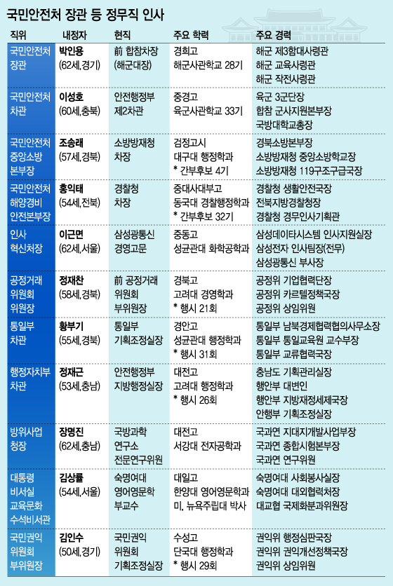 軍·민간 출신 발탁…재난안전·공직사회 대혁신 시동