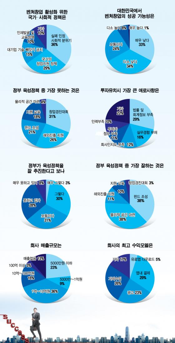 """스타트업 63% 손익분기 아직…""""투자유치시 법률·회계 어려워"""""""
