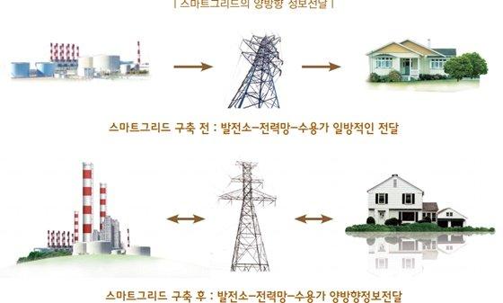 /출처:한국스마트그리드사업단