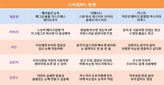 올리브영에서 불티나게 팔리는 '인기 마스카라 3종' 써보니…