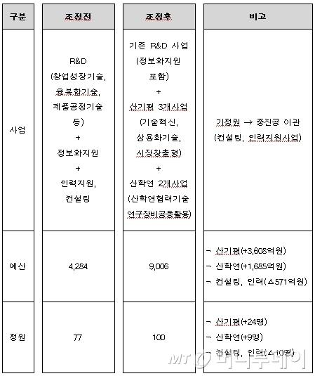 中企 R&D 지원사업 '중소기업기술정보진흥원'으로 단일화