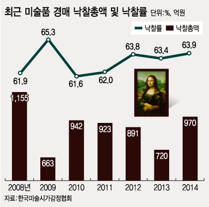 쉬워지고 판 커진 미술품 경매…'낙찰총액 1000억' 어게인