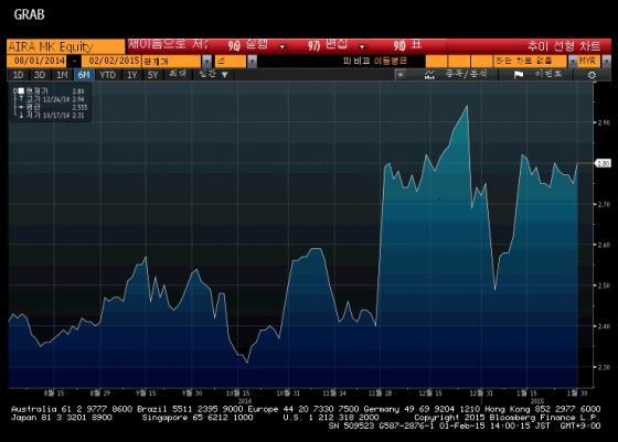 에어아시아 주가 변동 추이/그래프=블룸버그