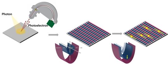 그림1. 1 나노미터 이하 급 반도체 특성 제어 연구요약<br>(왼쪽) 본 연구에 사용된 실험장비인 광전자분광기의 개요도.<br>(가운데) 실리콘 기판위에 자기조립방식을 이용하여 반복적으로 배열시킨 서로 다른 특성을 가진 금속 원자선(1 나노미터 이하)의 개요도.<br>(오른쪽) 두 개의 서로 다른 금속 원자선에서 특정 금속 원자선만을 특성 제어하는 방법의 개요도.