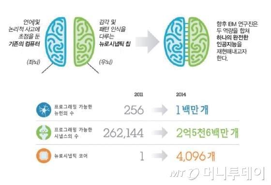 IBM의 인공두뇌 개념(위)과 시냅스 칩의 발전
