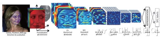 딥페이스를 이용해 영화배우 칼리스타 플록하트의 얼굴 인식 과정