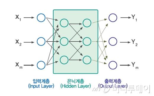 <그림> 다중구조 신경망의 개념. 다중 구조의 신경망, 노드간의 연결강도가 시스템의 기능을 결정하는 파라미터다. 이 파라미터를 데이터부터 학습해야 한다.
