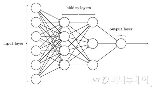 <그림> 두 개의 히든 계층을 갖는 4 계층 뉴럴 네트워크