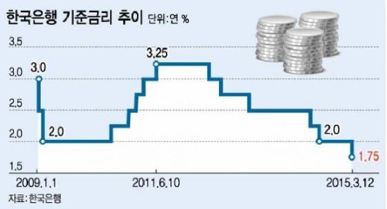 한은기준금리인하그래프.<br />