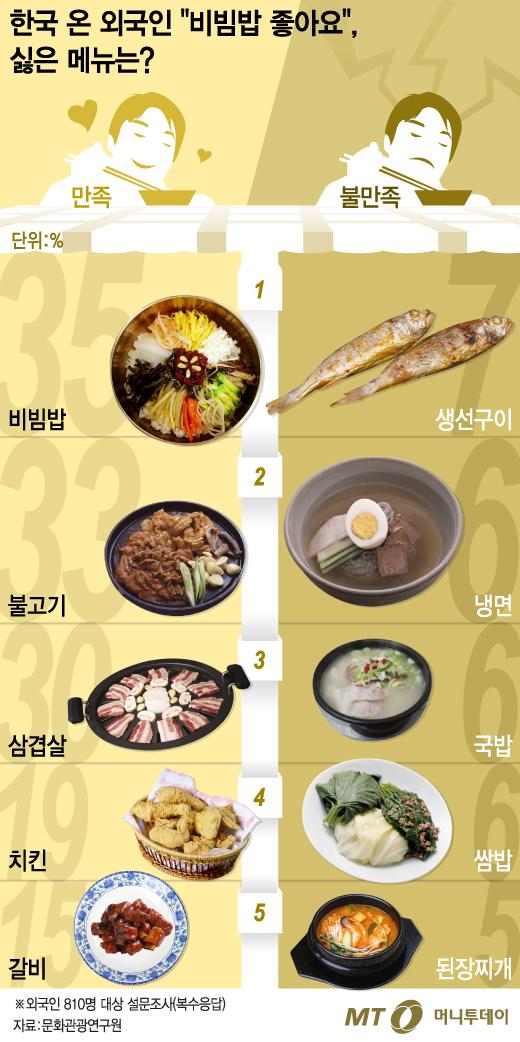 """[그래픽뉴스]한국 온 외국인 """"비빔밥 좋아요"""", 싫은 메뉴는?"""