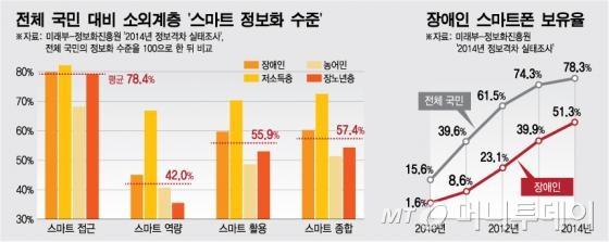 전체 국민 대비 소외계층 '스마트 정보화 수준',장애인 스마트폰 보유율