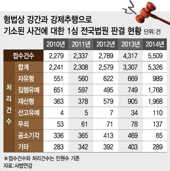 강제추행 잇단 '무죄'…성범죄에 '자비로운' 사법부