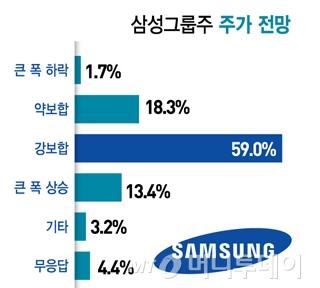 """증시전문가 72%, """"삼성그룹주 오른다"""""""