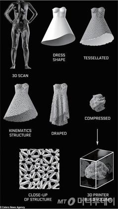 4D프린팅, 3D 프린터에 시간을 더하다