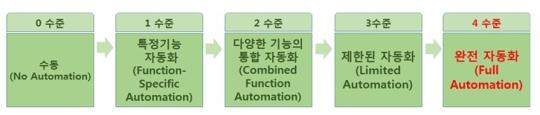 자동화 발전 단계