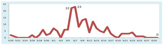메르스 환자 발생 그래프/자료=보건복지부