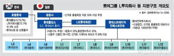 [단독]모습 드러낸 '롯데그룹 L투자회사'